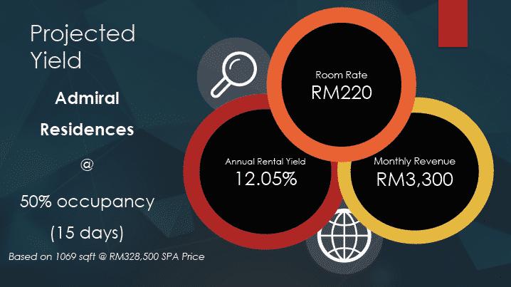 50% Admiral Residences: A Property Investment Gem in Melaka